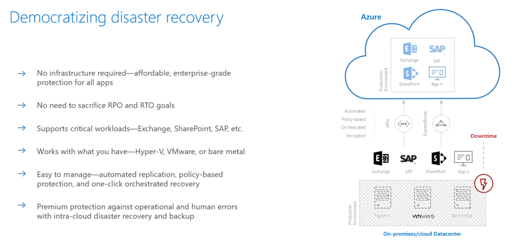 Microsoft Azure Disaster Recovery