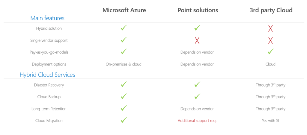Azure site disaster recovery