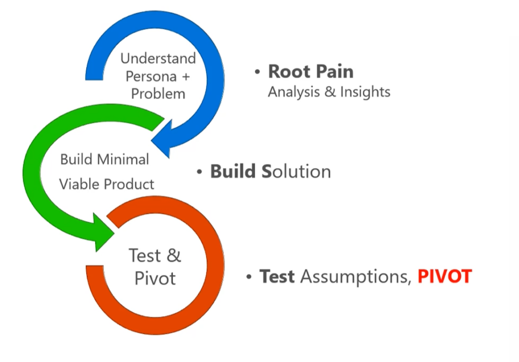 Lean Development Approach